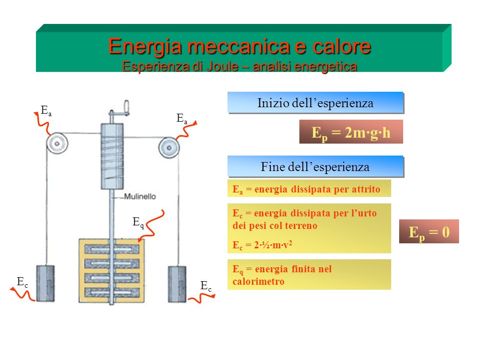 Energia meccanica e calore Esperienza di Joule – analisi energetica h Inizio dellesperienza E p = 2m·g·h Fine dellesperienza E p = 0 E a = energia dis