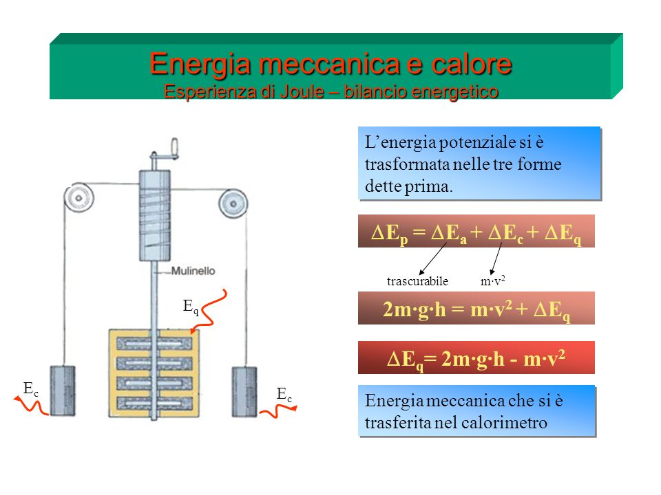 h Energia meccanica e calore Equivalente meccanico della caloria E q = 2m·g·h - m·v 2 Energia meccanica che si è trasferita nel calorimetro Dalla misura dellaumento di tempera- tura dellacqua si ricava in quanto calore lenergia meccanica si è trasformata Q = m·c s ·(t 2 – t 1 ) Dal rapporto di queste due grandezze Joule ha ricavato lequivalente meccanico della caloria Dal rapporto di queste due grandezze Joule ha ricavato lequivalente meccanico della caloria