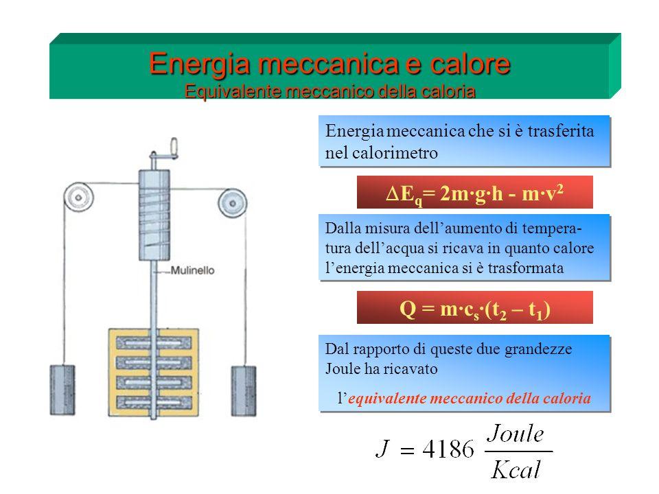 h Energia meccanica e calore Equivalente meccanico della caloria E q = 2m·g·h - m·v 2 Energia meccanica che si è trasferita nel calorimetro Dalla misu