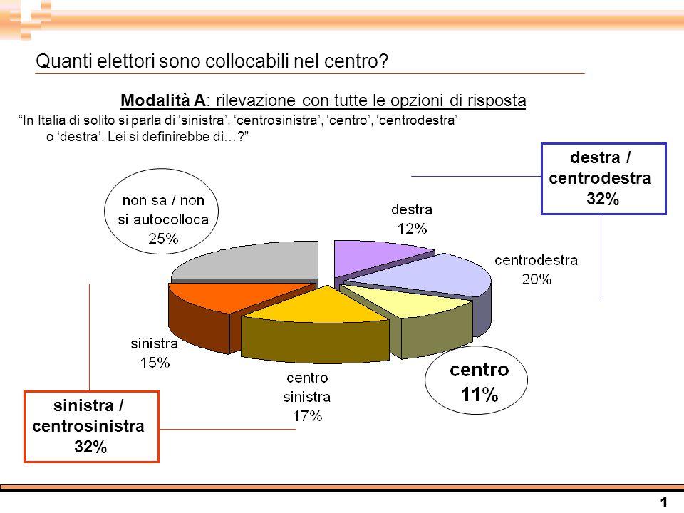 2 In Italia di solito si parla di sinistra, centrosinistra, centrodestra o destra.