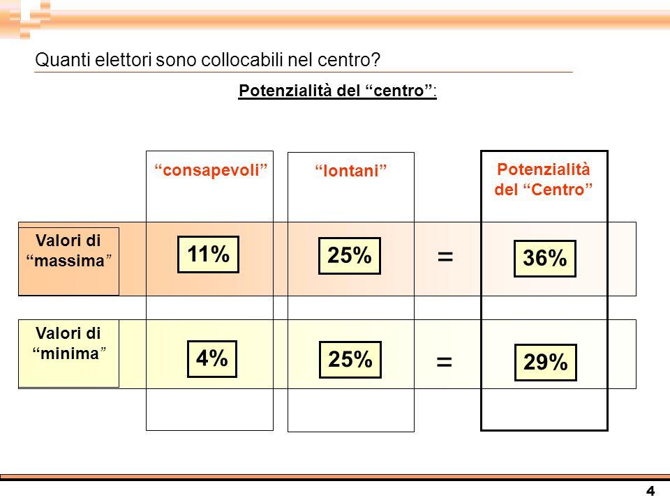 4 Potenzialità del centro: 11% Valori di massima Valori di minima 4% consapevoli Potenzialità del Centro 25% lontani = = 36% 29% Quanti elettori sono collocabili nel centro?