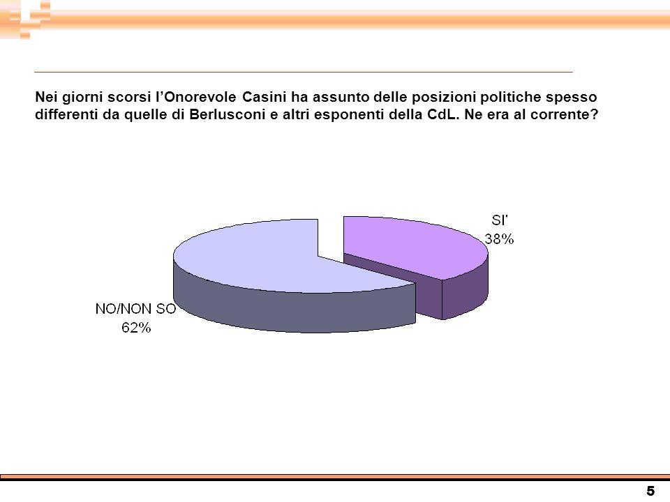 5 Nei giorni scorsi lOnorevole Casini ha assunto delle posizioni politiche spesso differenti da quelle di Berlusconi e altri esponenti della CdL.