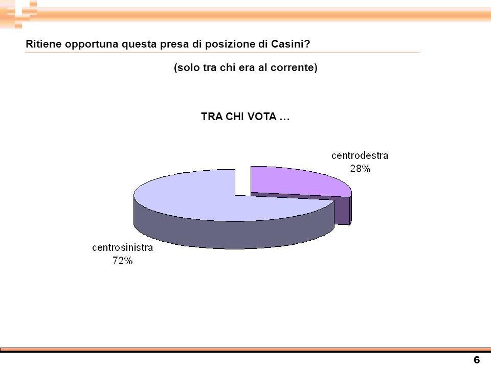 6 Ritiene opportuna questa presa di posizione di Casini.