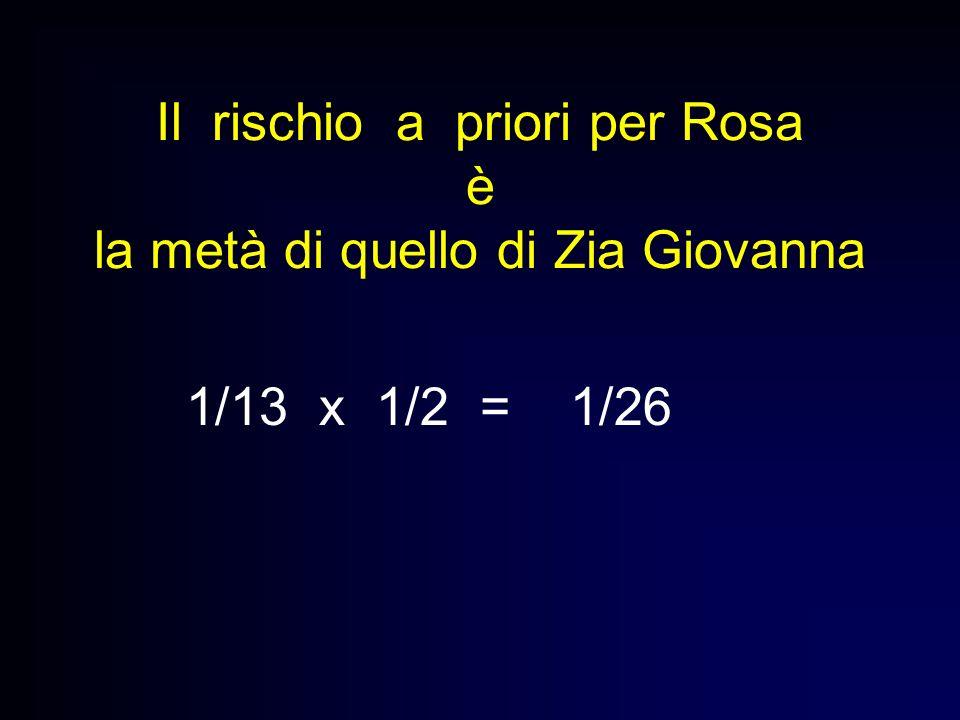 Il rischio a priori per Rosa è la metà di quello di Zia Giovanna 1/13 x 1/2 = 1/26