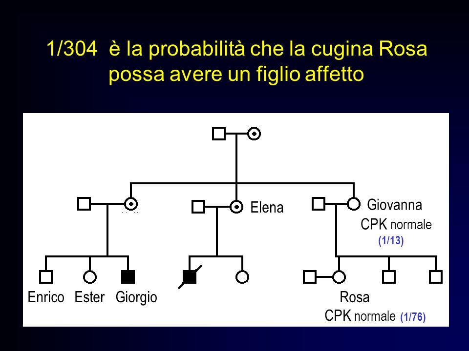 1/304 è la probabilità che la cugina Rosa possa avere un figlio affetto CPK normale (1/13) Enrico Ester Giorgio Rosa CPK normale (1/76) Giovanna Elena