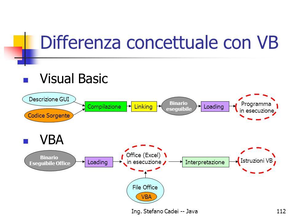 Ing. Stefano Cadei -- Java112 Descrizione GUI Differenza concettuale con VB CompilazioneLinkingLoading Interpretazione Visual Basic VBA Codice Sorgent