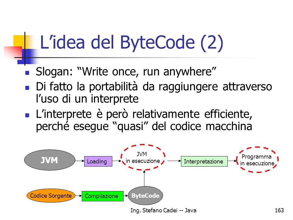 Ing. Stefano Cadei -- Java163 Lidea del ByteCode (2) Compilazione LoadingInterpretazione Codice Sorgente ByteCode Programma in esecuzione JVM in esecu