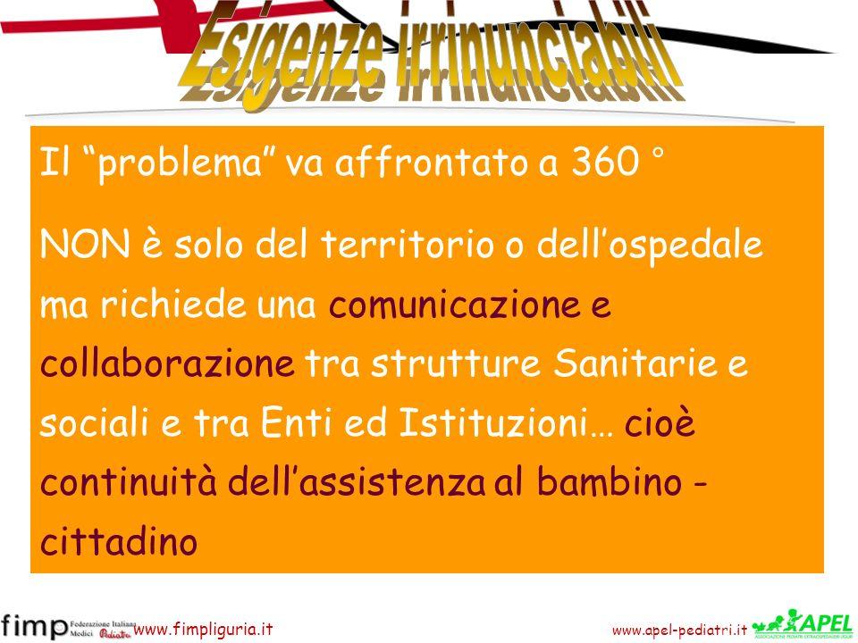 www.apel-pediatri.it www.fimpliguria.it Il problema va affrontato a 360 ° NON è solo del territorio o dellospedale ma richiede una comunicazione e col