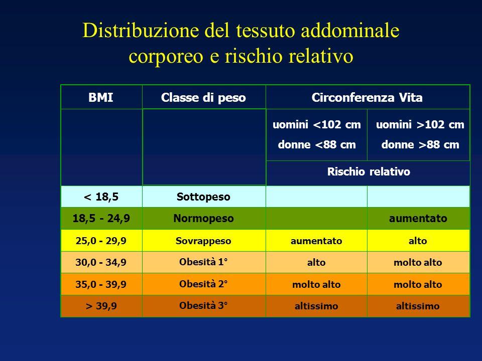 BMIClasse di pesoCirconferenza Vita uomini <102 cm donne <88 cm uomini >102 cm donne >88 cm Rischio relativo < 18,5Sottopeso 18,5 - 24,9Normopesoaumen