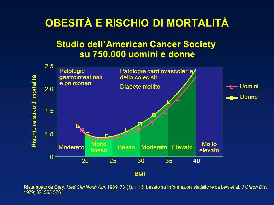Studio dellAmerican Cancer Society su 750.000 uomini e donne Ristampato da Gray. Med Clin North Am. 1989; 73 (1): 1-13, basato su informazioni statist