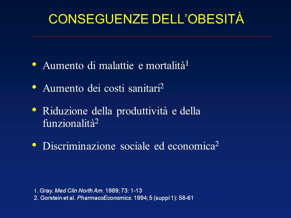 CONSEGUENZE DELLOBESITÀ Aumento di malattie e mortalità 1 Aumento dei costi sanitari 2 Riduzione della produttività e della funzionalità 2 Discriminaz