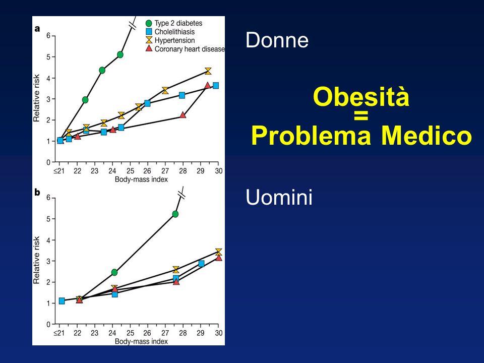 Donne Uomini Obesità = Problema Medico