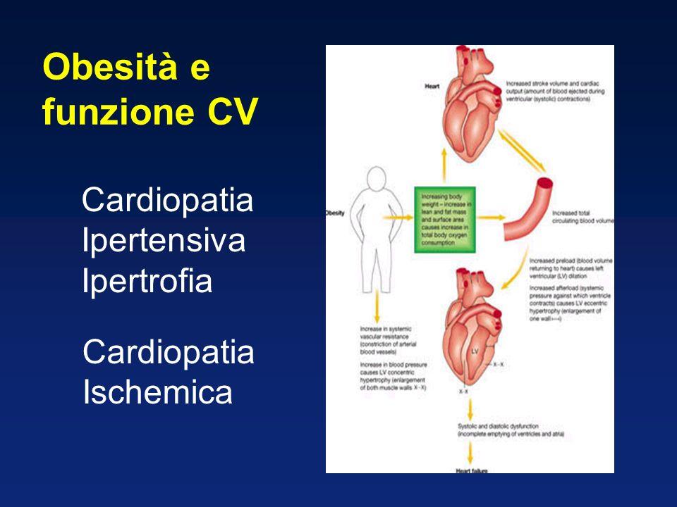 Obesità e funzione CV Cardiopatia Ipertensiva Ipertrofia Cardiopatia Ischemica