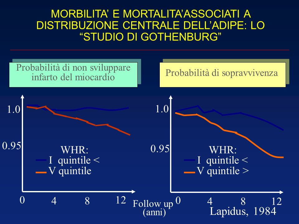 MORBILITA E MORTALITAASSOCIATI A DISTRIBUZIONE CENTRALE DELLADIPE: LO STUDIO DI GOTHENBURG Probabilità di non sviluppare infarto del miocardio Probabi