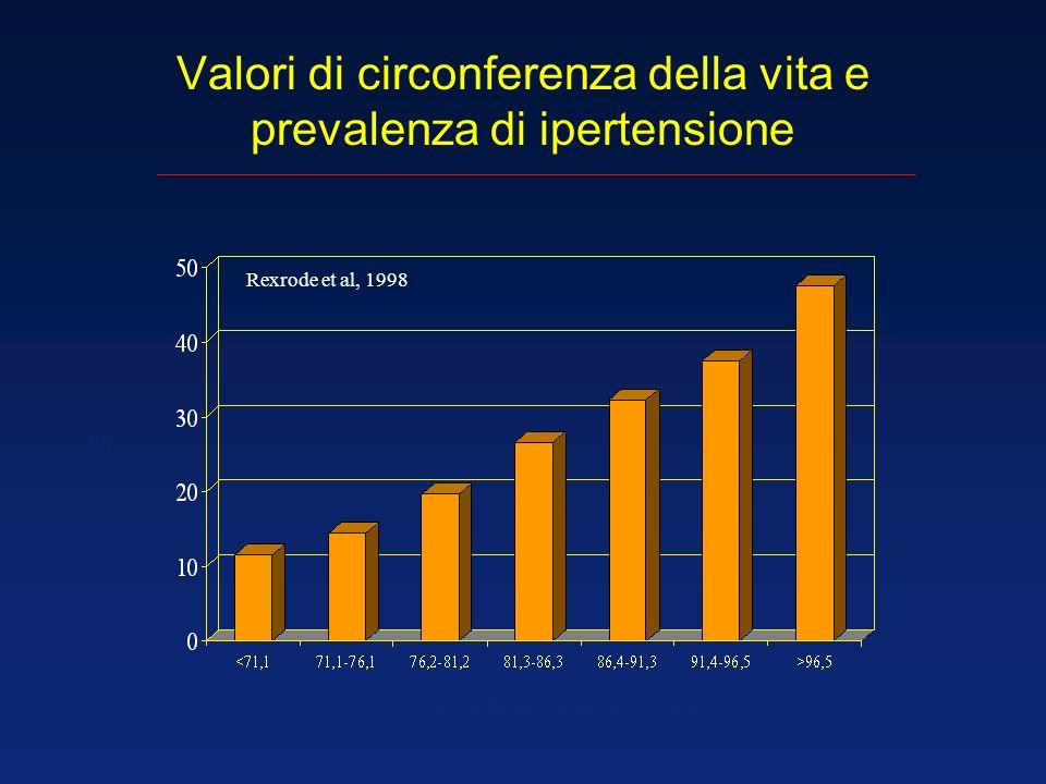 Valori di circonferenza della vita e prevalenza di ipertensione Rexrode et al, 1998 % circonferenza della vita - cm
