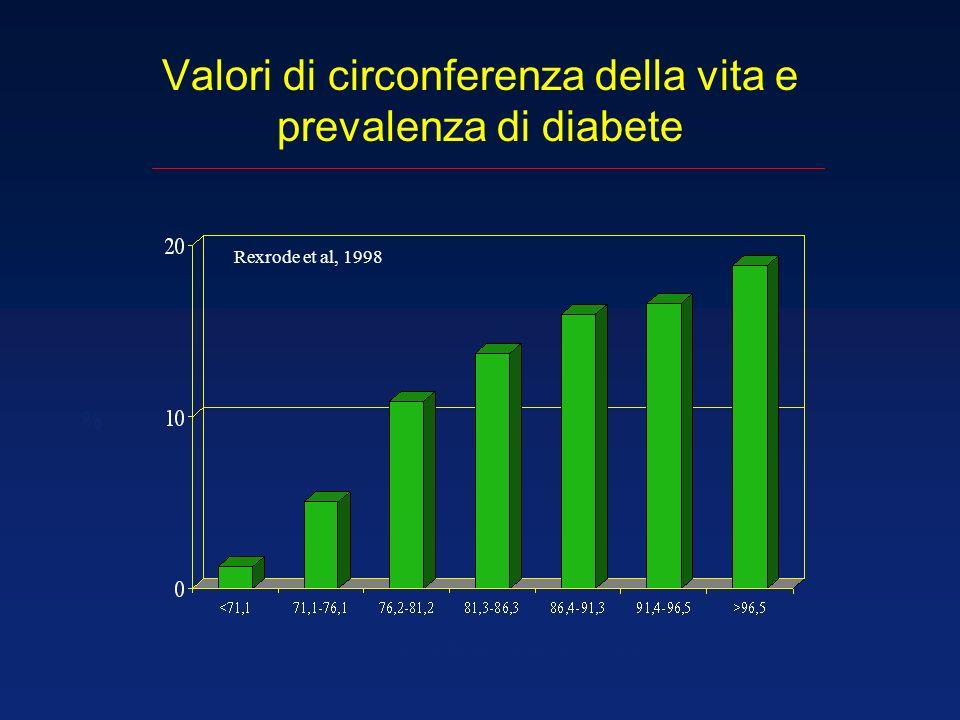 Valori di circonferenza della vita e prevalenza di diabete Rexrode et al, 1998 % circonferenza della vita - cm