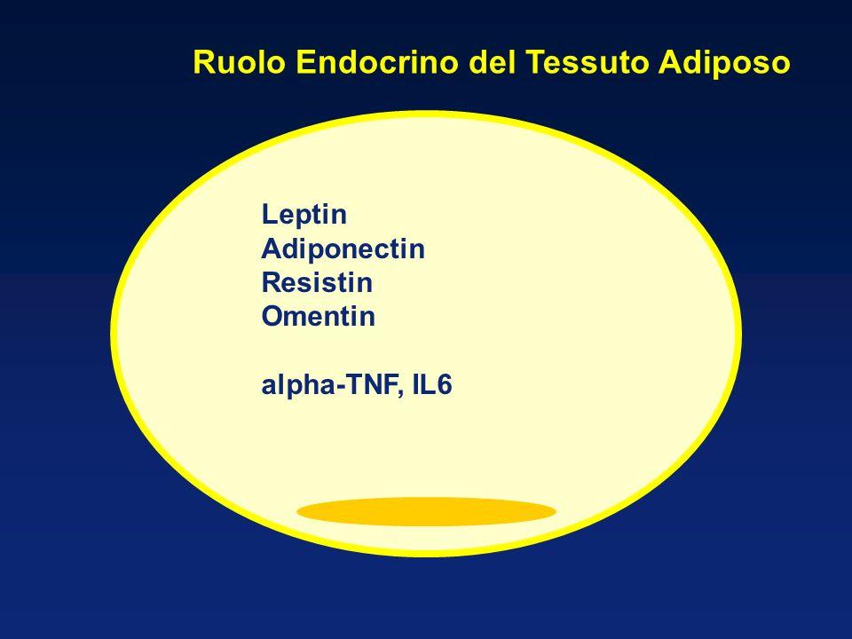 Ruolo Endocrino del Tessuto Adiposo Leptin Adiponectin Resistin Omentin alpha-TNF, IL6