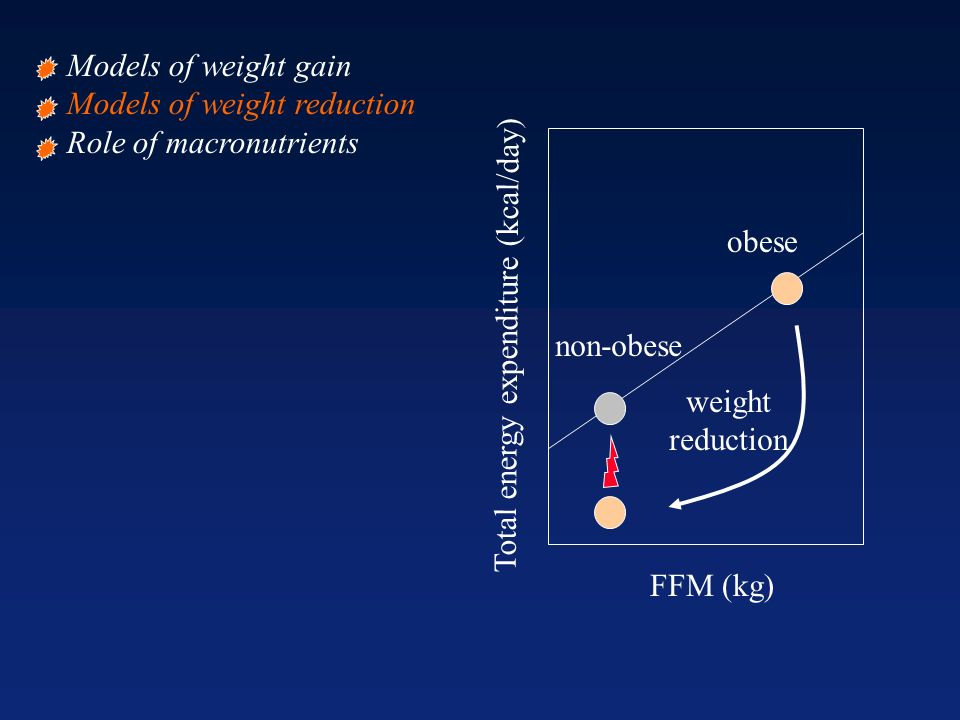 FFM (kg) non-obese obese weight reduction Total energy expenditure (kcal/day) Models of weight gain Models of weight reduction Role of macronutrients