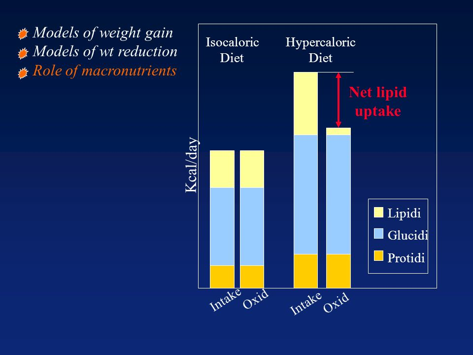 Lipidi Glucidi Protidi Kcal/day Isocaloric Diet Hypercaloric Diet Intake Oxid Intake Oxid Net lipid uptake Models of weight gain Models of wt reduction Role of macronutrients