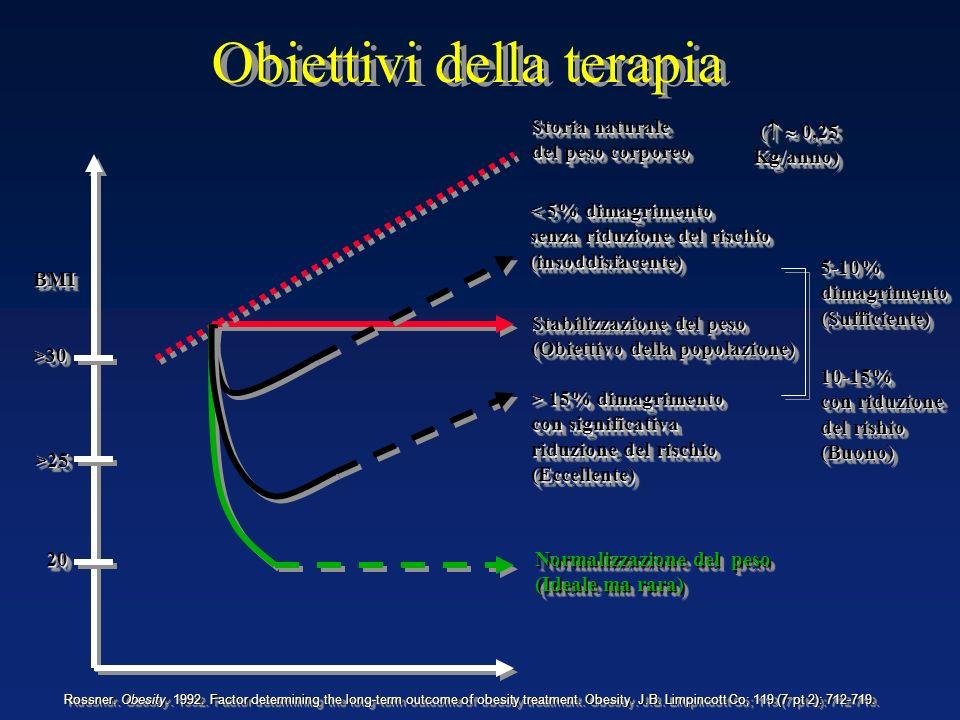 Obiettivi della terapia >30>30 >25>25 20 20 BMIBMI Stabilizzazione del peso (Obiettivo della popolazione) Stabilizzazione del peso (Obiettivo della po