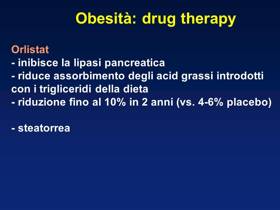 Orlistat - inibisce la lipasi pancreatica - riduce assorbimento degli acid grassi introdotti con i trigliceridi della dieta - riduzione fino al 10% in