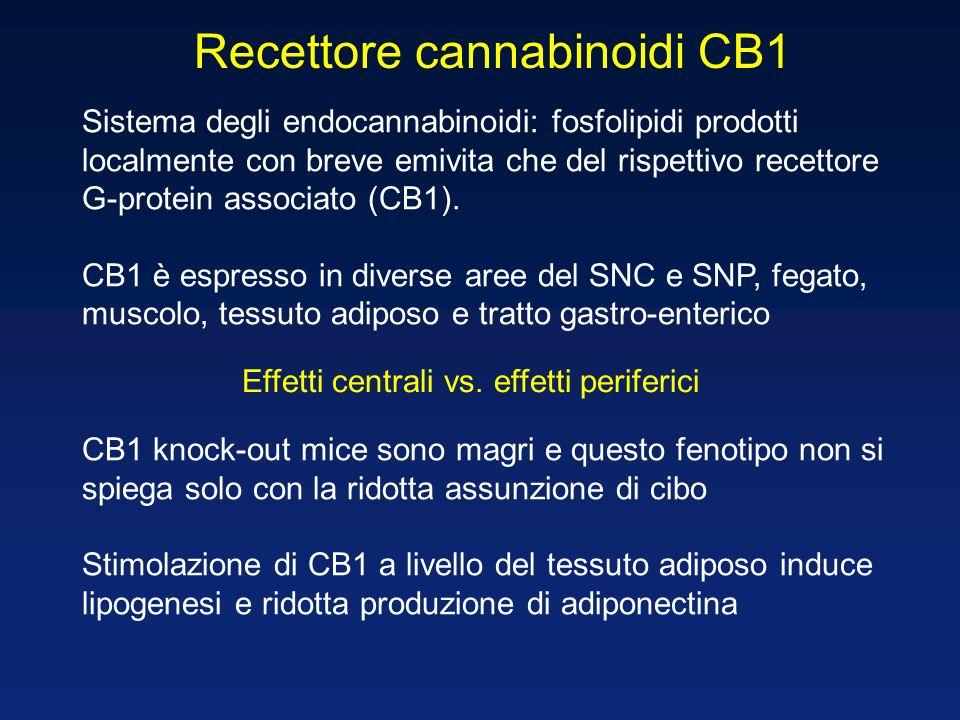 Recettore cannabinoidi CB1 Sistema degli endocannabinoidi: fosfolipidi prodotti localmente con breve emivita che del rispettivo recettore G-protein as