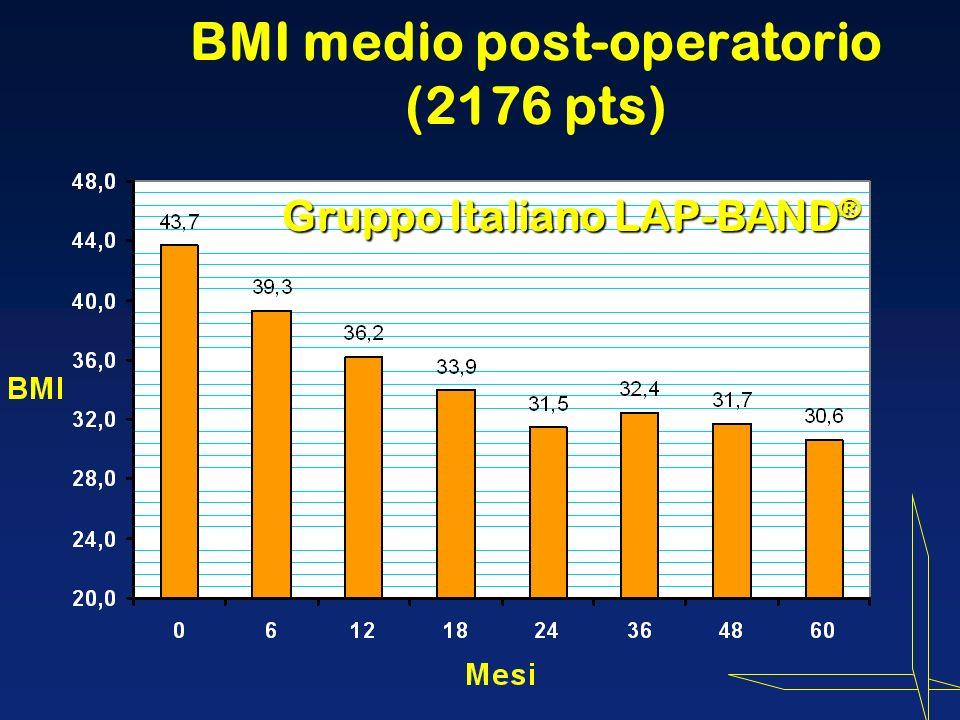 BMI medio post-operatorio (2176 pts) Gruppo Italiano LAP-BAND ®