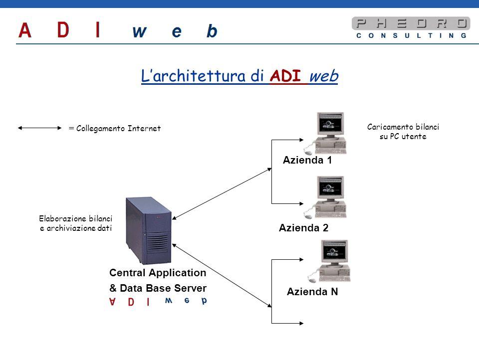 Larchitettura di ADI web Azienda 1 Azienda 2 Azienda N = Collegamento Internet Central Application & Data Base Server Caricamento bilanci su PC utente Elaborazione bilanci e archiviazione dati