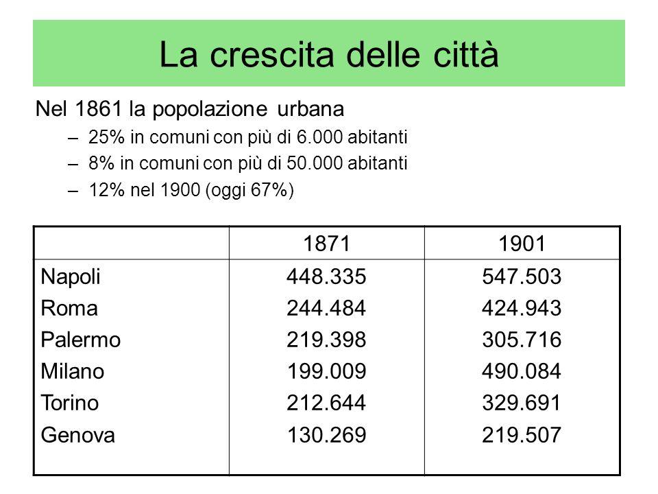 La crescita delle città Nel 1861 la popolazione urbana –25% in comuni con più di 6.000 abitanti –8% in comuni con più di 50.000 abitanti –12% nel 1900