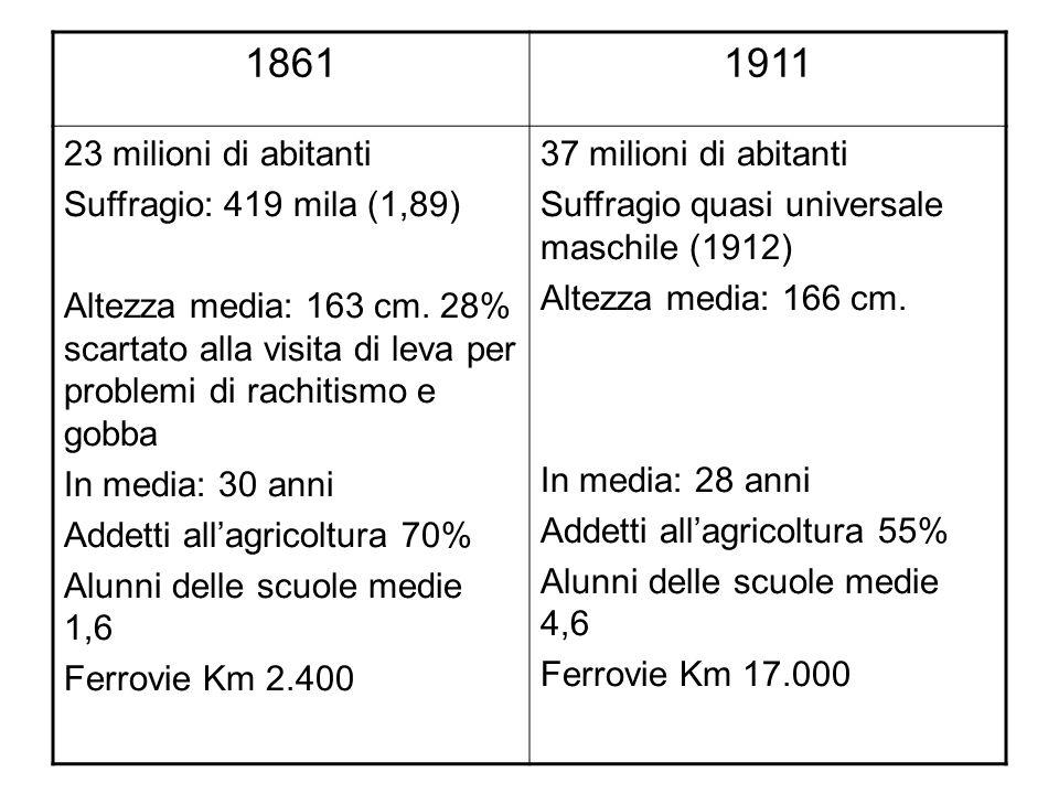18611911 23 milioni di abitanti Suffragio: 419 mila (1,89) Altezza media: 163 cm. 28% scartato alla visita di leva per problemi di rachitismo e gobba
