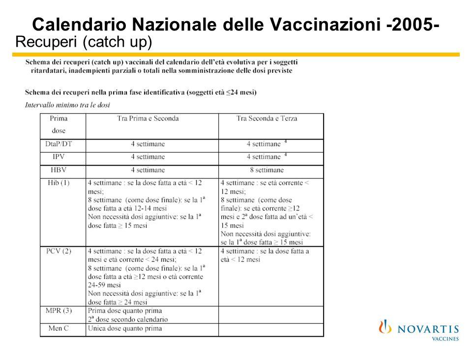 Recuperi (catch up) Calendario Nazionale delle Vaccinazioni -2005-