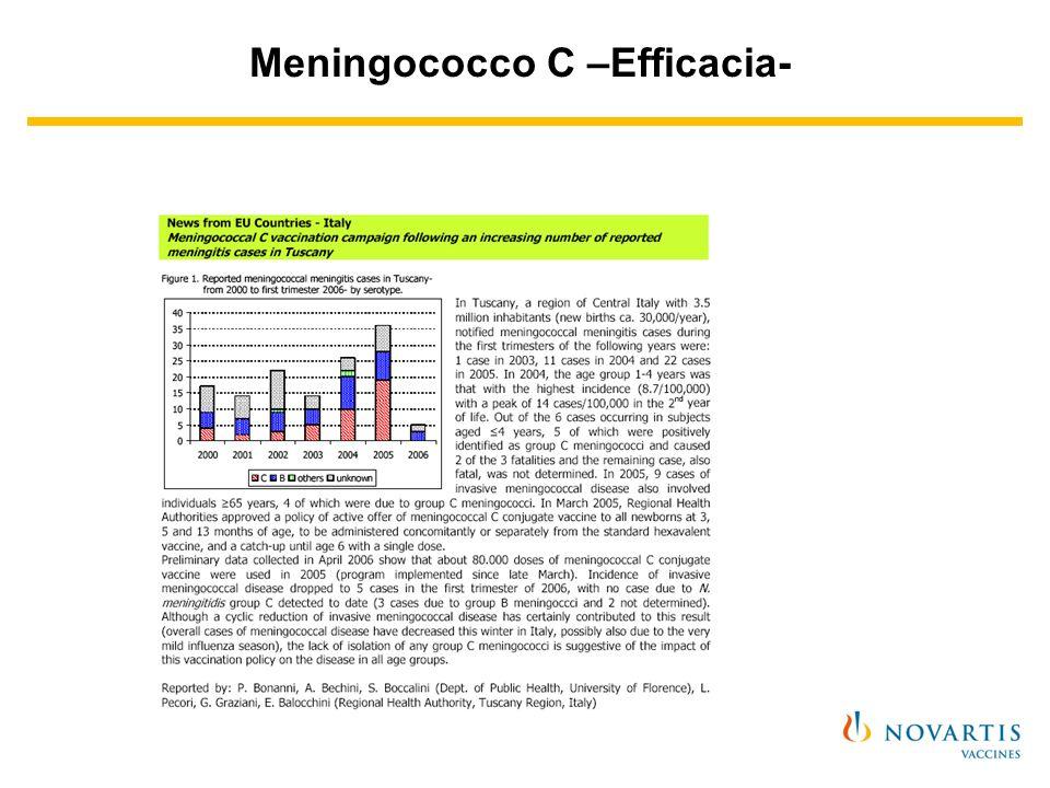 Meningococco C - Co-somministrabilità- Il vaccino è co-somministrabile con: esavalente singoli vaccini che compongono il vaccino esavalente MPR pneumococco