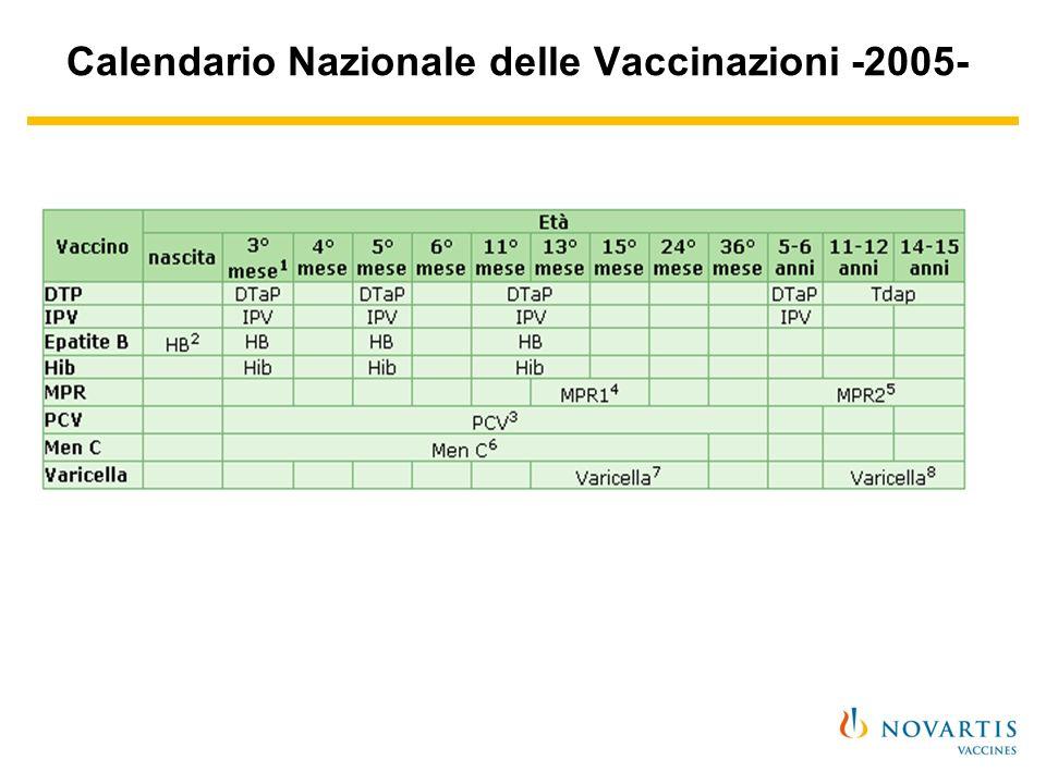 Calendario Nazionale delle Vaccinazioni -2005-