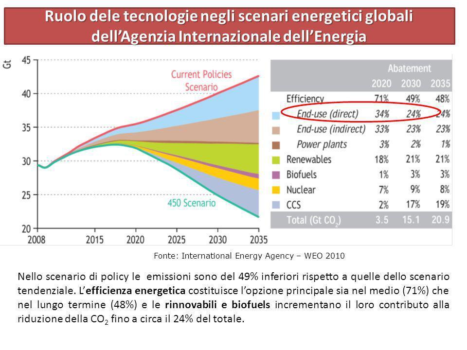 Fonte: International Energy Agency – WEO 2010 Nello scenario di policy le emissioni sono del 49% inferiori rispetto a quelle dello scenario tendenzial