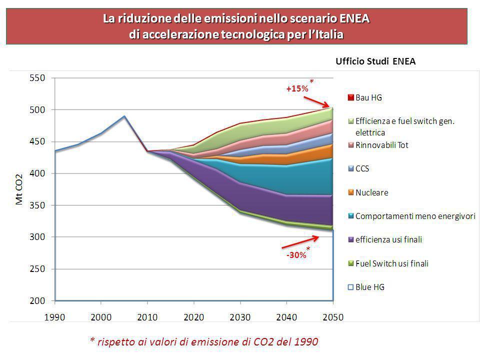 +15% * La riduzione delle emissioni nello scenario ENEA di accelerazione tecnologica per lItalia -30% * * rispetto ai valori di emissione di CO2 del 1