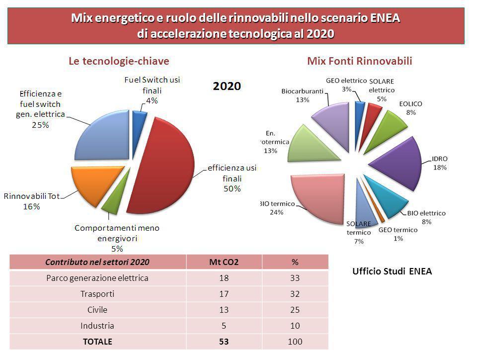 Mix Fonti Rinnovabili Mix energetico e ruolo delle rinnovabili nello scenario ENEA di accelerazione tecnologica al 2020 Contributo nel settori 2020Mt