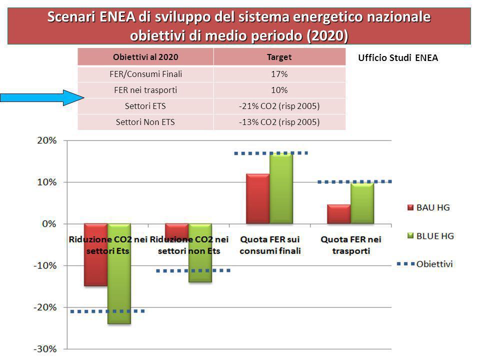 Obiettivi al 2020Target FER/Consumi Finali17% FER nei trasporti10% Settori ETS-21% CO2 (risp 2005) Settori Non ETS-13% CO2 (risp 2005) Scenari ENEA di
