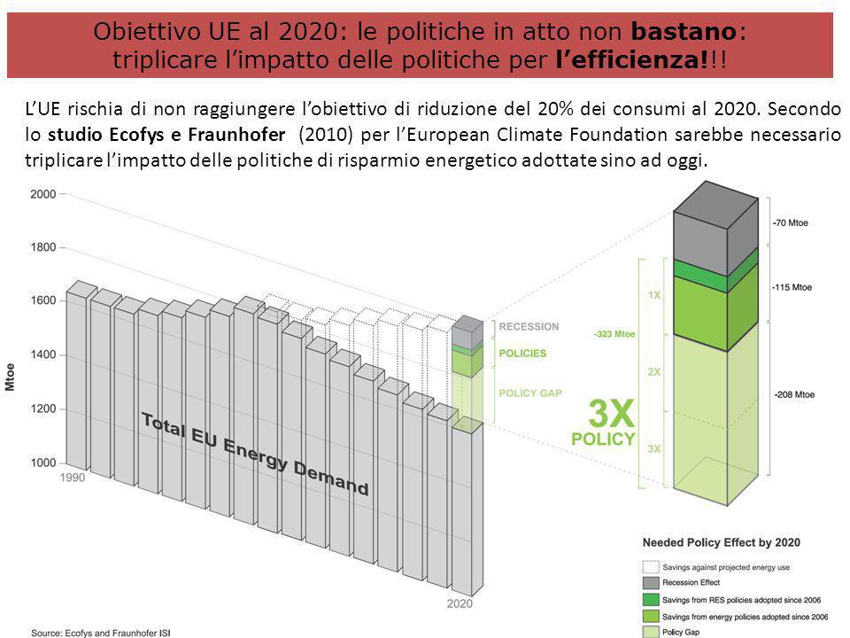 Fonte: Energy Savings 2020 - European Climate Foundation, 2010 Obiettivo UE al 2020: le politiche in atto non bastano: triplicare limpatto delle polit