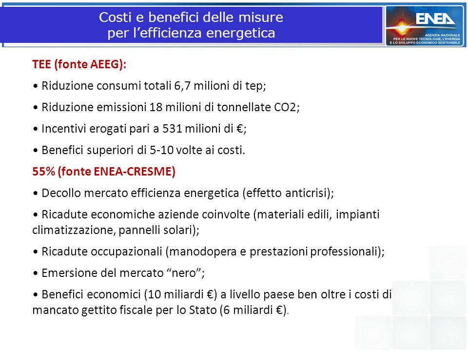 Costi e benefici delle misure per lefficienza energetica TEE (fonte AEEG): Riduzione consumi totali 6,7 milioni di tep; Riduzione emissioni 18 milioni