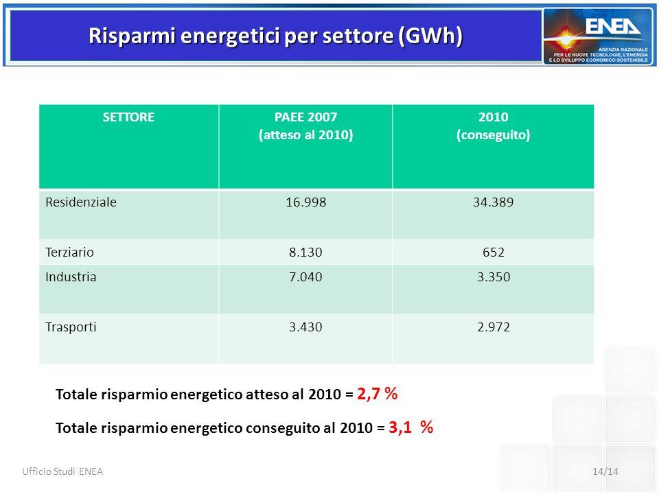 14/14 Ufficio Studi ENEA SETTORE PAEE 2007 (atteso al 2010) 2010 (conseguito) Residenziale16.99834.389 Terziario8.130652 Industria7.0403.350 Trasporti