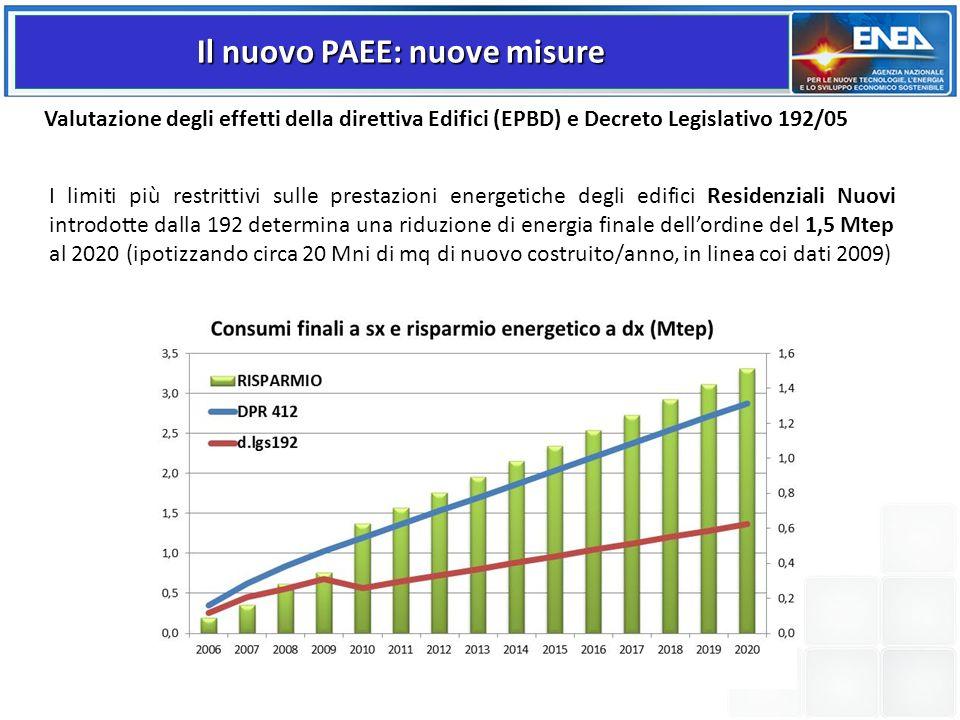 Valutazione degli effetti della direttiva Edifici (EPBD) e Decreto Legislativo 192/05 I limiti più restrittivi sulle prestazioni energetiche degli edi