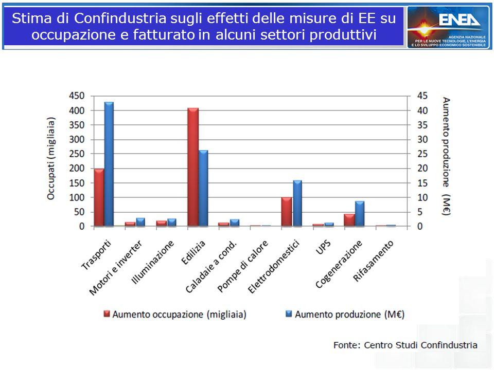 Stima di Confindustria sugli effetti delle misure di EE su occupazione e fatturato in alcuni settori produttivi