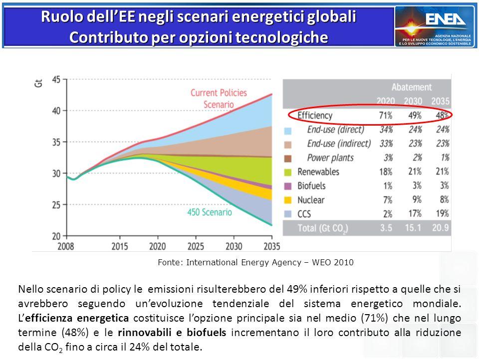 Fonte: International Energy Agency – WEO 2010 Nello scenario di policy le emissioni risulterebbero del 49% inferiori rispetto a quelle che si avrebber