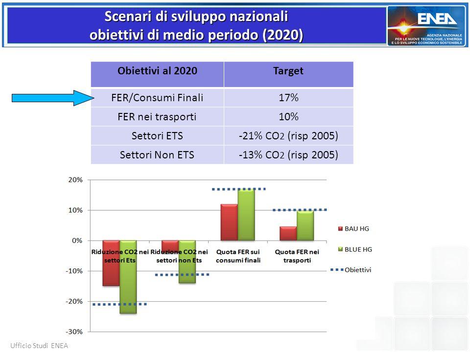 Obiettivi al 2020Target FER/Consumi Finali17% FER nei trasporti10% Settori ETS-21% CO 2 (risp 2005) Settori Non ETS-13% CO 2 (risp 2005) Scenari di sv