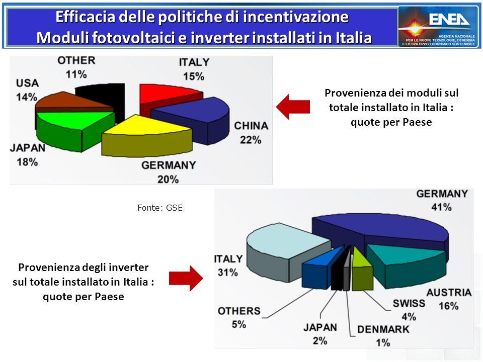 Provenienza dei moduli sul totale installato in Italia : quote per Paese Provenienza degli inverter sul totale installato in Italia : quote per Paese