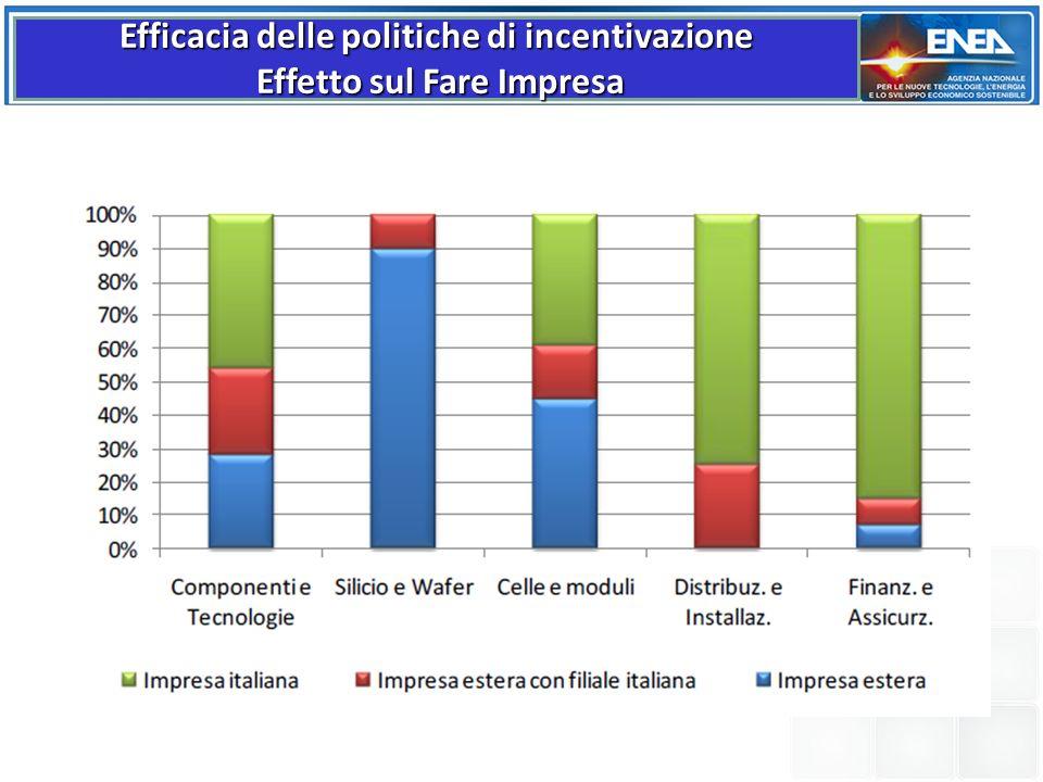 Efficacia delle politiche di incentivazione Effetto sul Fare Impresa Effetto sul Fare Impresa
