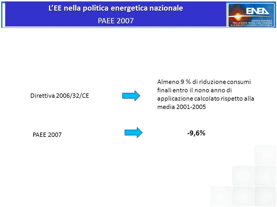 LEE nella politica energetica nazionale PAEE 2007 Direttiva 2006/32/CE Almeno 9 % di riduzione consumi finali entro il nono anno di applicazione calco