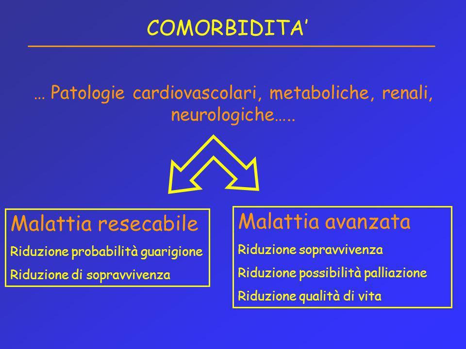 COMORBIDITA … Patologie cardiovascolari, metaboliche, renali, neurologiche….. Malattia resecabile Riduzione probabilità guarigione Riduzione di soprav