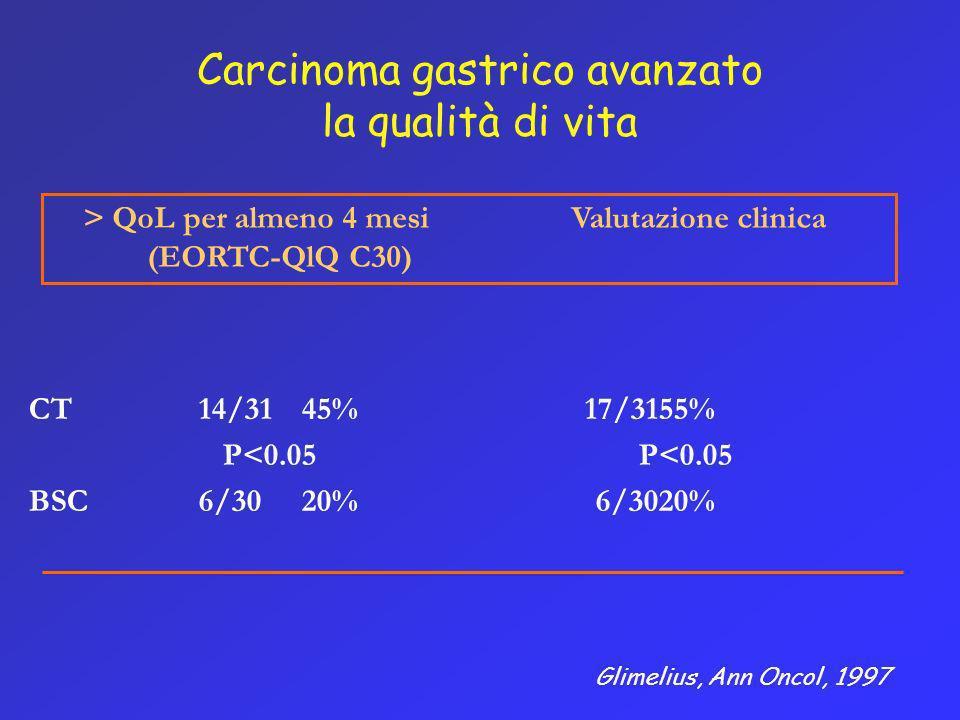 Carcinoma gastrico avanzato la qualità di vita CT14/3145%17/3155% P<0.05 P<0.05 BSC6/3020% 6/3020% > QoL per almeno 4 mesi Valutazione clinica (EORTC-