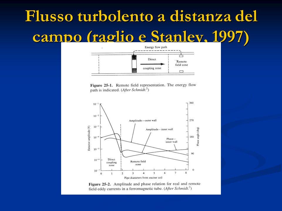 Misura Sul terreno Della Corrente alternata (Topp, 2000) Flusso corrente e campo magnetico intorno ad un difetto